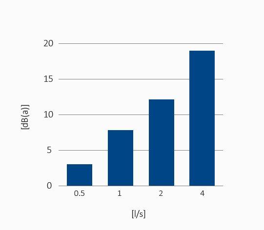 Grafica-nivel-sonoro-en-LIN-en-funcion-de-caudal-de-descarga-de-TRIPLUS